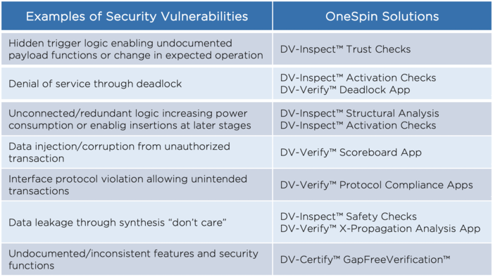 Security Vulnerabilities table