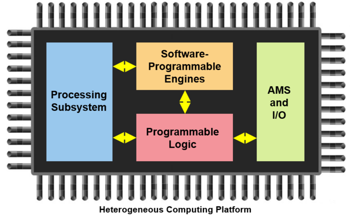 Heterogeneous Computing Platform diagram
